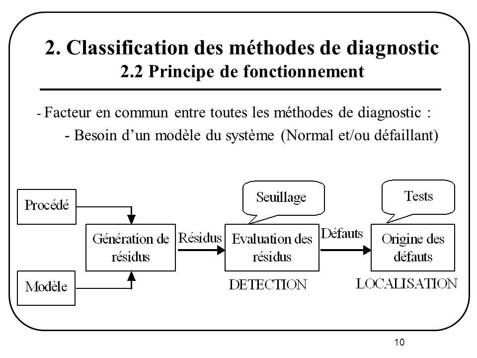 10 2. Classification des méthodes de diagnostic 2.2 Principe de fonctionnement - Facteur en commun entre toutes les méthodes de diagnostic : - Besoin