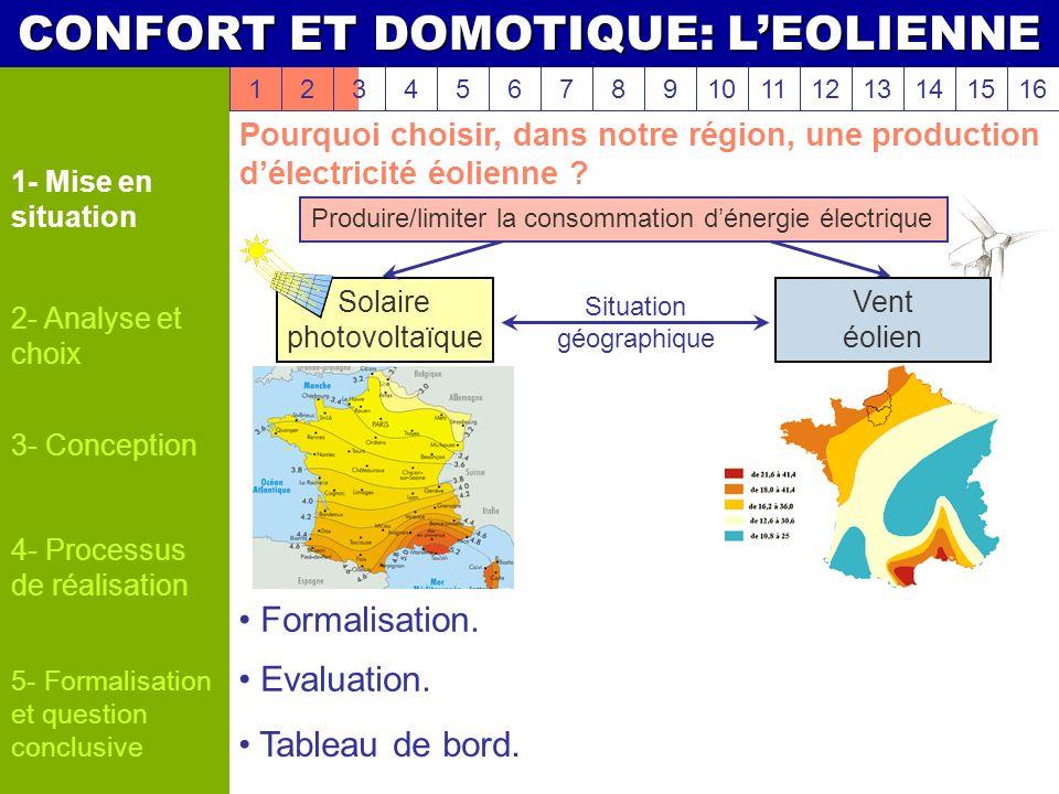 1- Mise en situation 2- Analyse et choix 3- Conception 4- Processus de réalisation Pourquoi choisir, dans notre région, une production délectricité éo