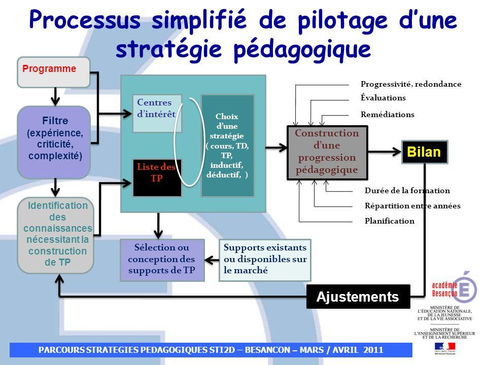 Programme Filtre (expérience, criticité, complexité) Identification des connaissances nécessitant la construction de TP Bilan Ajustements Sélection ou