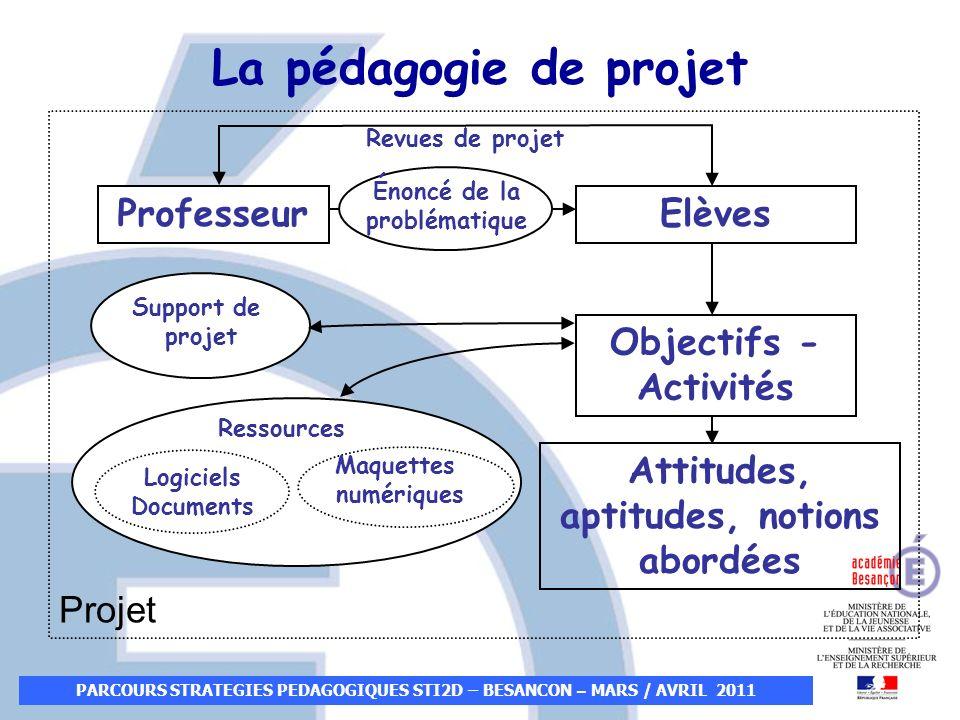 PARCOURS STRATEGIES PEDAGOGIQUES STI2D – BESANCON – MARS / AVRIL 2011 ProfesseurElèves Objectifs - Activités Attitudes, aptitudes, notions abordées Re