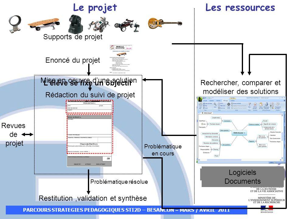 PARCOURS STRATEGIES PEDAGOGIQUES STI2D – BESANCON – MARS / AVRIL 2011 Supports de projet Enoncé du projet Rechercher, comparer et modéliser des soluti