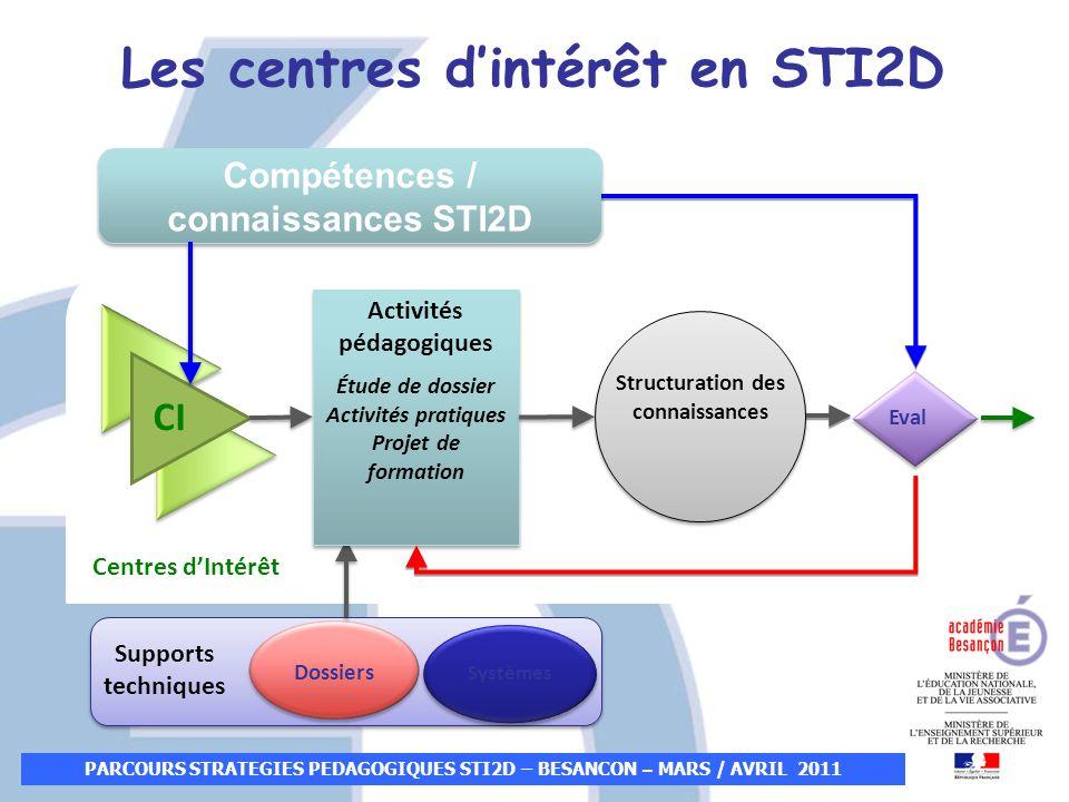 Les centres dintérêt en STI2D Supports techniques Dossiers Systèmes Compétences / connaissances STI2D Centres dIntérêt CI Activités pédagogiques Étude