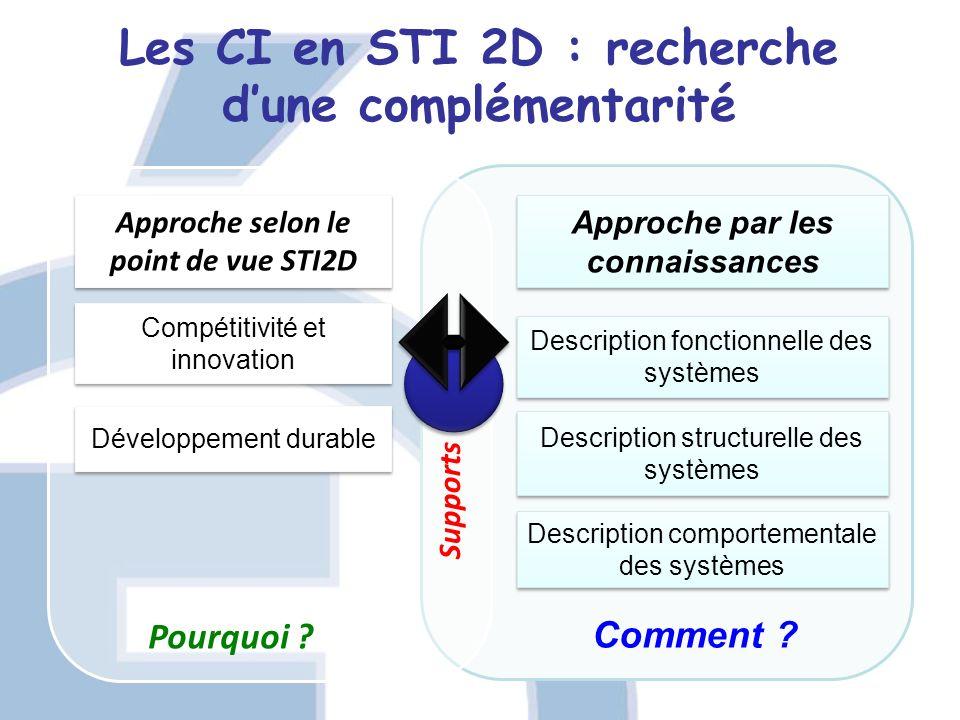 Comment ? Les CI en STI 2D : recherche dune complémentarité Approche selon le point de vue STI2D Approche par les connaissances Développement durable