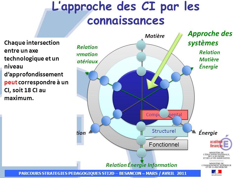 PARCOURS STRATEGIES PEDAGOGIQUES STI2D – BESANCON – MARS / AVRIL 2011 3 cercles danalyses: Fonctionnelle Structurelle Comportementale Comportemental F