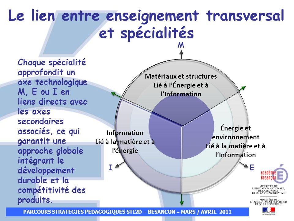 PARCOURS STRATEGIES PEDAGOGIQUES STI2D – BESANCON – MARS / AVRIL 2011 Le lien entre enseignement transversal et spécialités Matériaux et structures Li