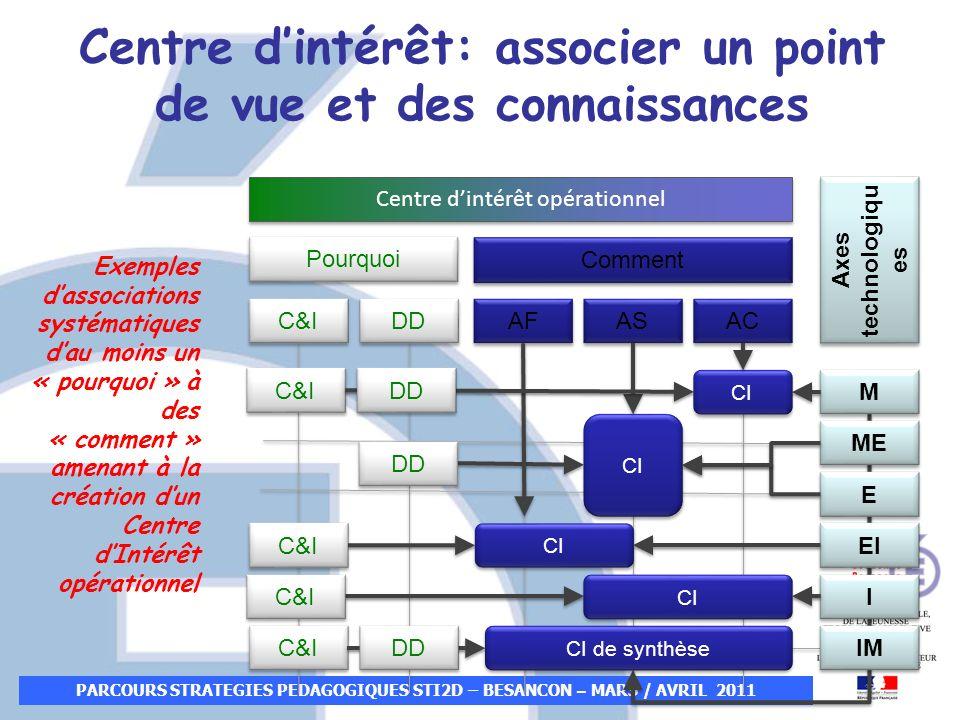 PARCOURS STRATEGIES PEDAGOGIQUES STI2D – BESANCON – MARS / AVRIL 2011 Centre dintérêt: associer un point de vue et des connaissances Centre dintérêt o