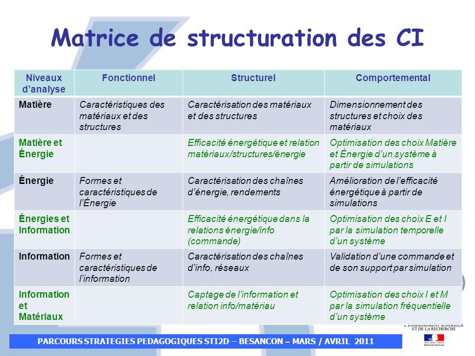 PARCOURS STRATEGIES PEDAGOGIQUES STI2D – BESANCON – MARS / AVRIL 2011 Niveaux danalyse FonctionnelStructurelComportemental MatièreCaractéristiques des