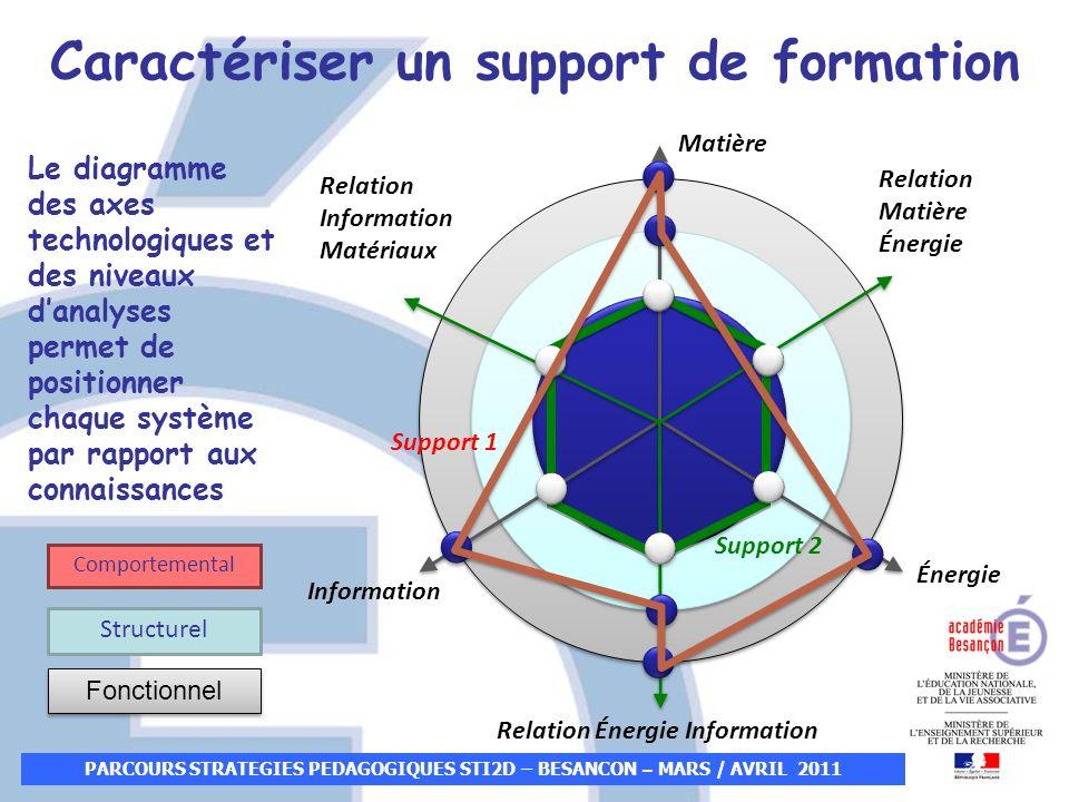 PARCOURS STRATEGIES PEDAGOGIQUES STI2D – BESANCON – MARS / AVRIL 2011 Matière Énergie Information Structurel Le diagramme des axes technologiques et d
