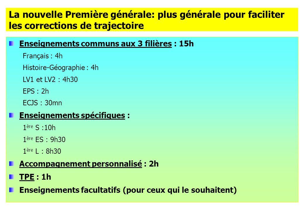 La nouvelle Première générale: plus générale pour faciliter les corrections de trajectoire Enseignements communs aux 3 filières : 15h Français : 4h Histoire-Géographie : 4h LV1 et LV2 : 4h30 EPS : 2h ECJS : 30mn Enseignements spécifiques : 1 ère S :10h 1 ère ES : 9h30 1 ère L : 8h30 Accompagnement personnalisé : 2h TPE : 1h Enseignements facultatifs (pour ceux qui le souhaitent)