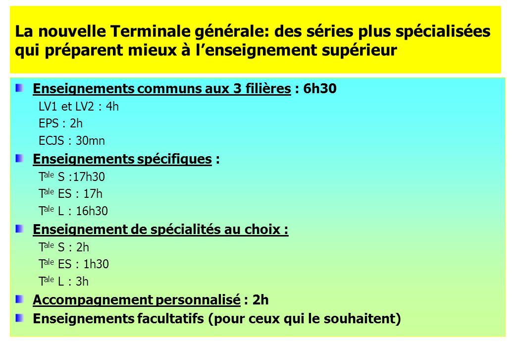 La nouvelle Terminale générale: des séries plus spécialisées qui préparent mieux à lenseignement supérieur Enseignements communs aux 3 filières : 6h30 LV1 et LV2 : 4h EPS : 2h ECJS : 30mn Enseignements spécifiques : T ale S :17h30 T ale ES : 17h T ale L : 16h30 Enseignement de spécialités au choix : T ale S : 2h T ale ES : 1h30 T ale L : 3h Accompagnement personnalisé : 2h Enseignements facultatifs (pour ceux qui le souhaitent)