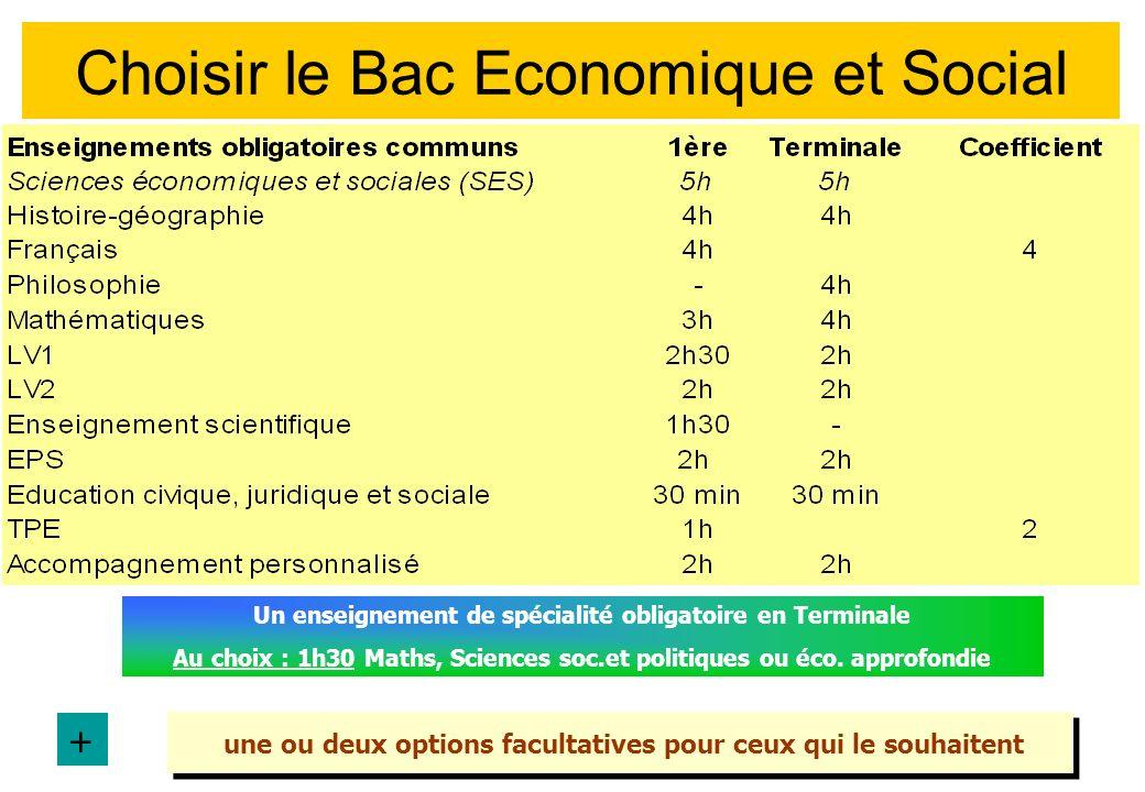 Choisir le Bac Economique et Social Un enseignement de spécialité obligatoire en Terminale Au choix : 1h30 Maths, Sciences soc.et politiques ou éco.