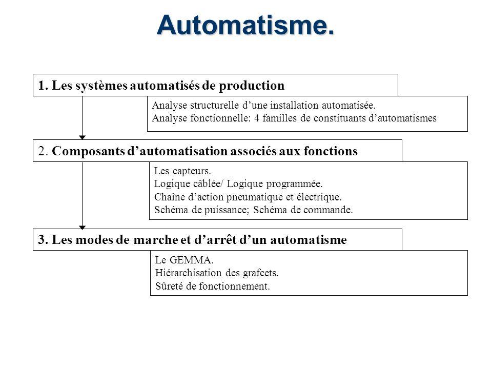 Automatisme. 1. Les systèmes automatisés de production 2. Composants dautomatisation associés aux fonctions 3. Les modes de marche et darrêt dun autom