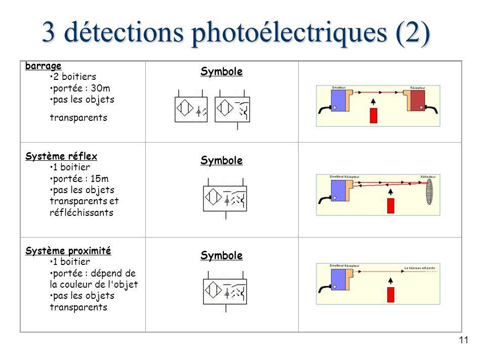 11 3 détections photoélectriques (2) barrage 2 boitiers portée : 30m pas les objets transparents Symbole Système réflex 1 boitier portée : 15m pas les objets transparents et réfléchissants Symbole Système proximité 1 boitier portée : dépend de la couleur de l objet pas les objets transparents Symbole