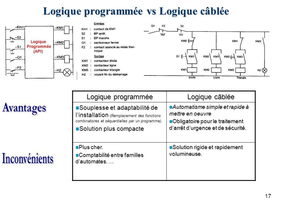 17 Logique programmée vs Logique câblée Logique programmée Logique câblée Souplesse et adaptabilité de linstallation (Remplacement des fonctions combinatoires et séquentielles par un programme).