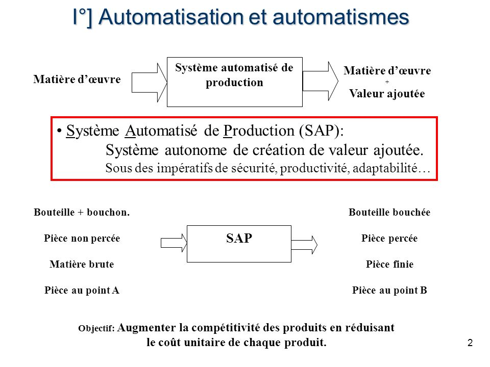 2 I°] Automatisation et automatismes Système Automatisé de Production (SAP): Système autonome de création de valeur ajoutée. Sous des impératifs de sé