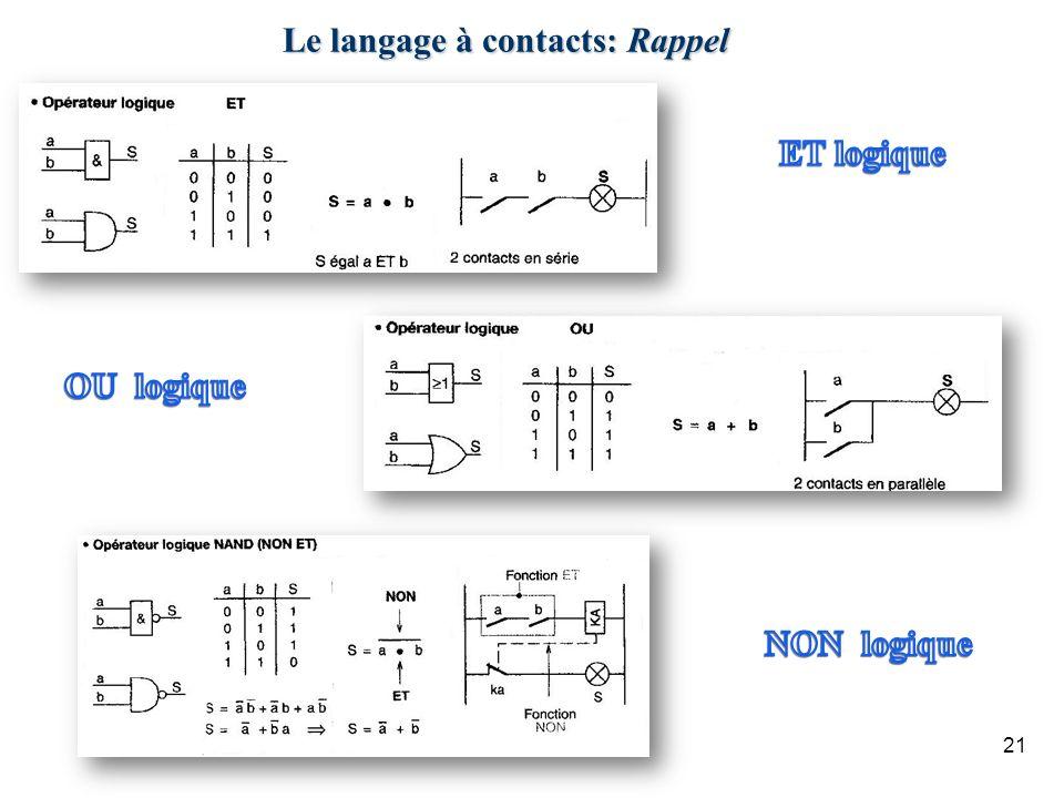 21 Le langage à contacts: Rappel
