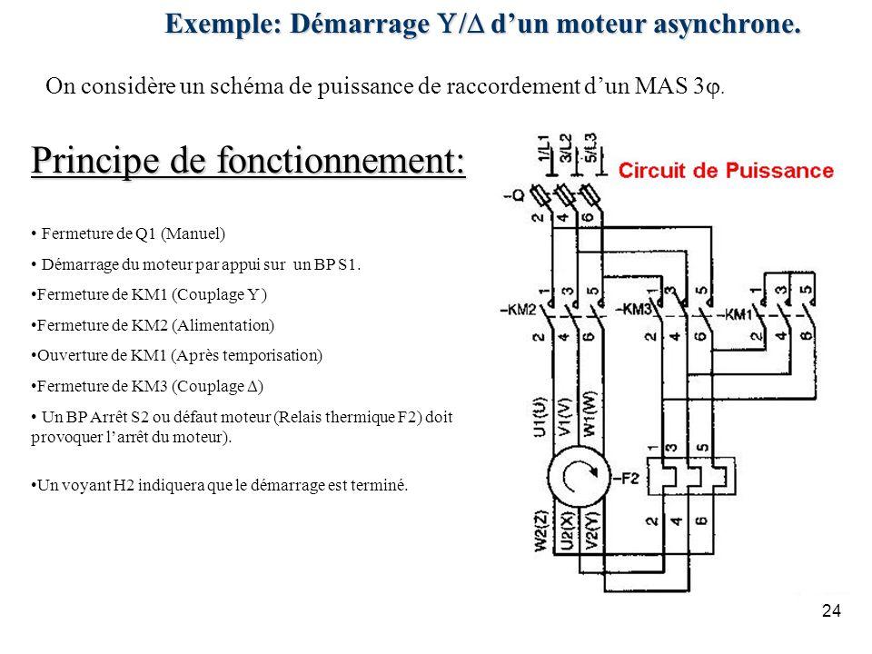 24 Exemple: Démarrage / dun moteur asynchrone. On considère un schéma de puissance de raccordement dun MAS 3. Principe de fonctionnement: Fermeture de