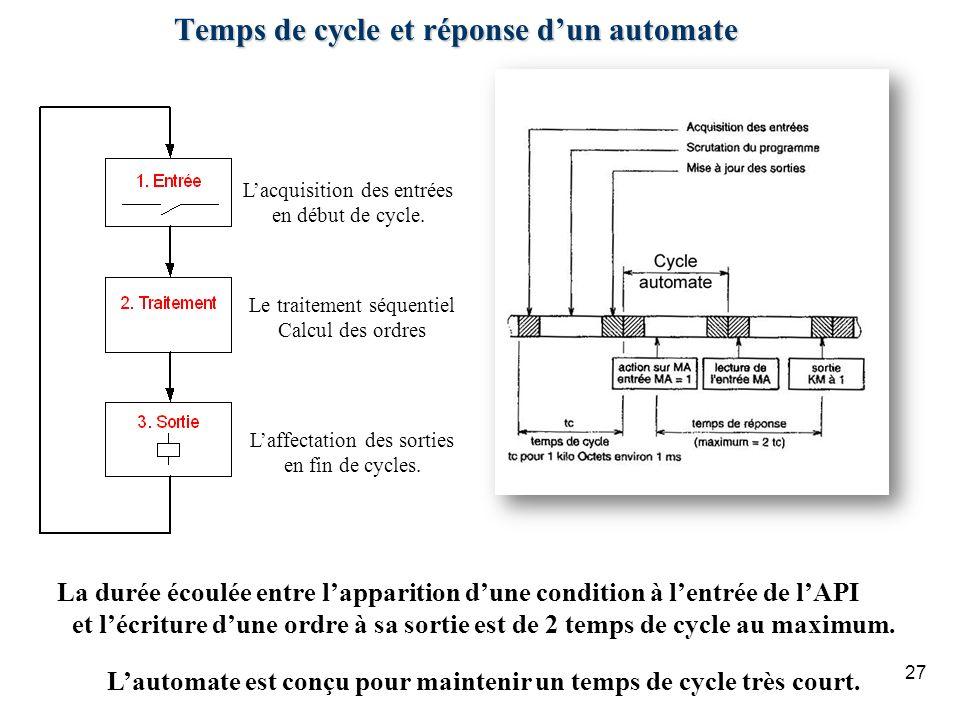 27 Temps de cycle et réponse dun automate Lacquisition des entrées en début de cycle. Le traitement séquentiel Calcul des ordres Laffectation des sort