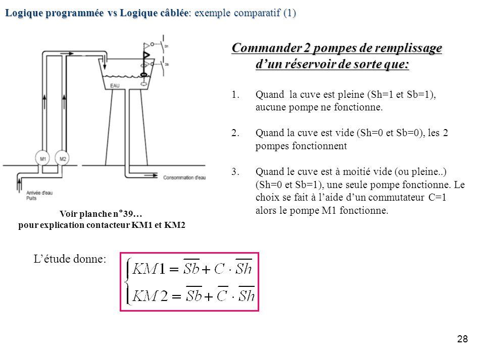 28 Logique programmée vs Logique câblée: exemple comparatif (1) Commander 2 pompes de remplissage dun réservoir de sorte que: 1.Quand la cuve est plei