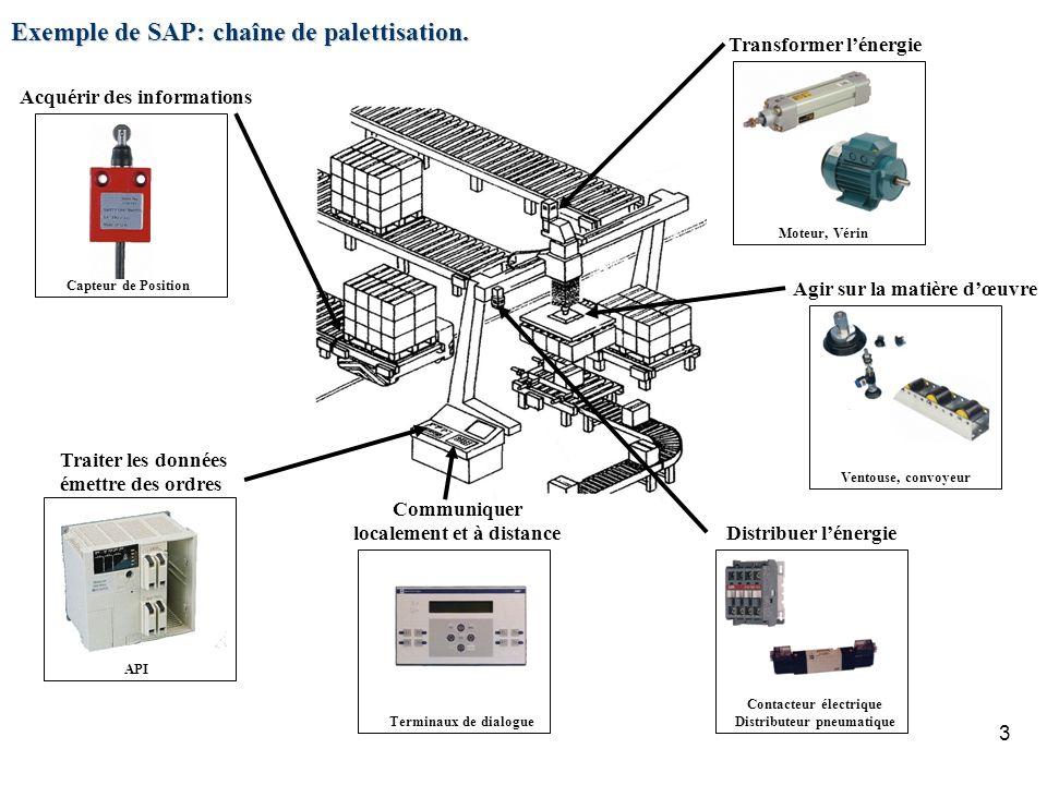 3 Exemple de SAP: chaîne de palettisation. Agir sur la matière dœuvre Ventouse, convoyeur Transformer lénergie Moteur, Vérin Acquérir des informations