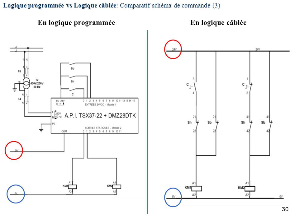 30 Logique programmée vs Logique câblée: Comparatif schéma de commande (3) En logique câbléeEn logique programmée