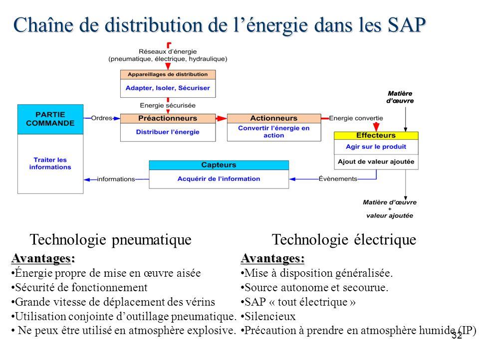 Chaîne de distribution de lénergie dans les SAP 32 Technologie pneumatiqueTechnologie électrique Avantages: Mise à disposition généralisée. Source aut