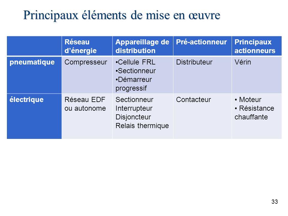 Principaux éléments de mise en œuvre Réseau dénergie Appareillage de distribution Pré-actionneurPrincipaux actionneurs pneumatiqueCompresseurCellule F