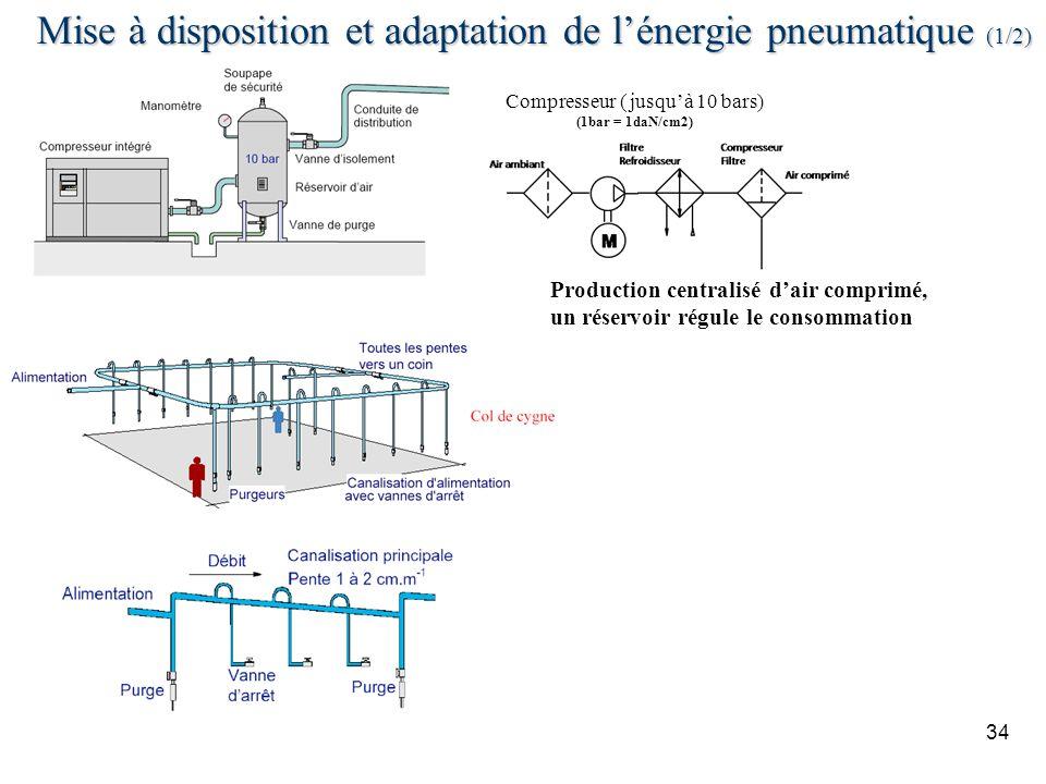 34 Mise à disposition et adaptation de lénergie pneumatique (1/2) Compresseur ( jusquà 10 bars) (1bar = 1daN/cm2) Production centralisé dair comprimé,
