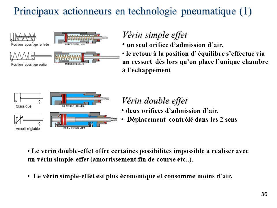 Principaux actionneurs en technologie pneumatique (1) 36 Vérin simple effet un seul orifice dadmission dair. le retour à la position d équilibre seffe