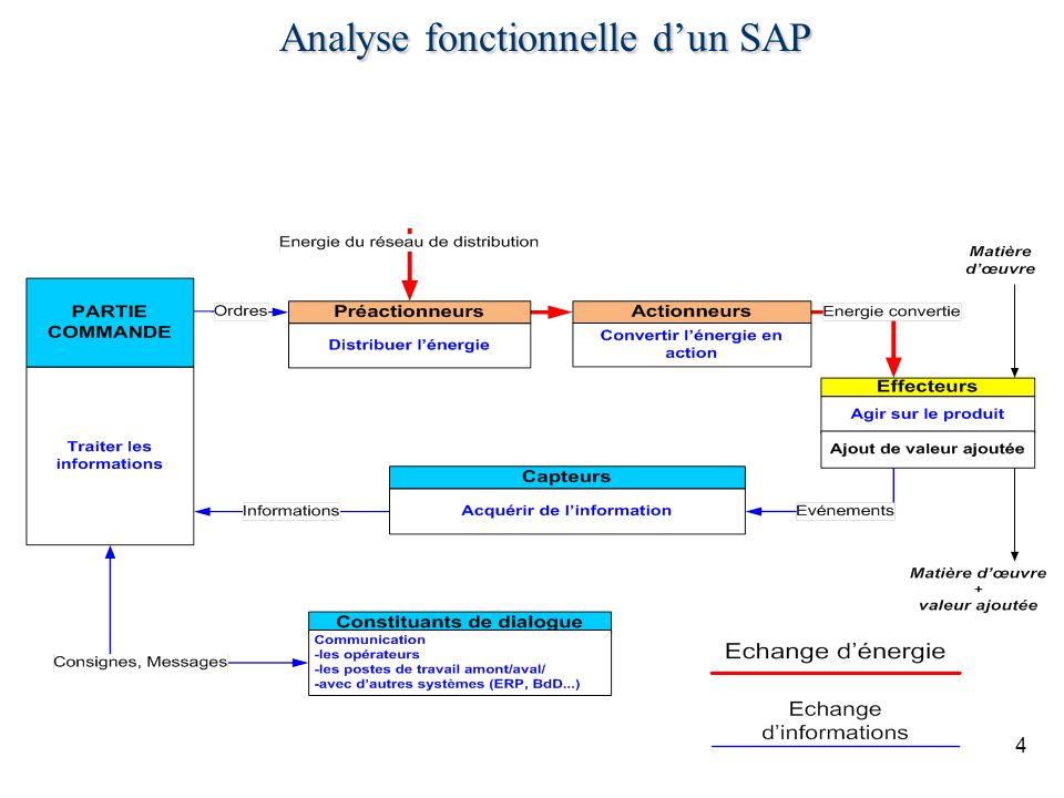 4 Analyse fonctionnelle dun SAP