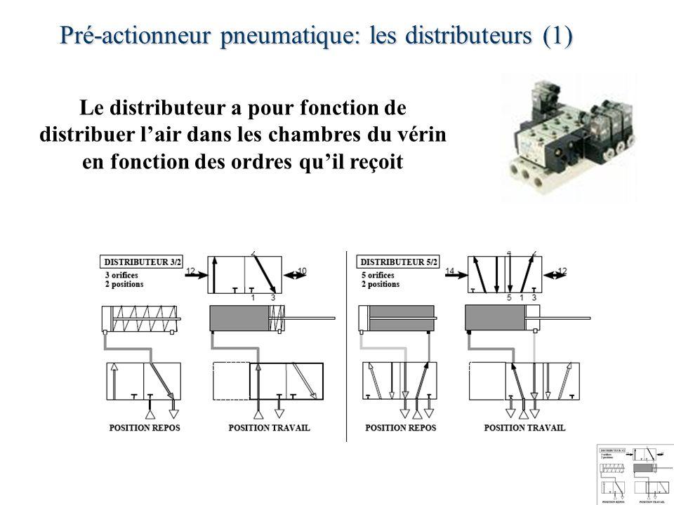 Pré-actionneur pneumatique: les distributeurs (1) 40 Le distributeur a pour fonction de distribuer lair dans les chambres du vérin en fonction des ord