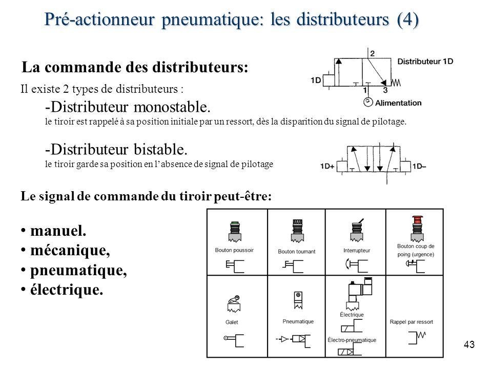 Pré-actionneur pneumatique: les distributeurs (4) 43 La commande des distributeurs: Il existe 2 types de distributeurs : -Distributeur monostable.