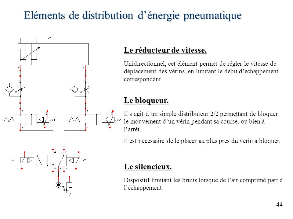 Eléments de distribution dénergie pneumatique 44 Le réducteur de vitesse. Unidirectionnel, cet élément permet de régler le vitesse de déplacement des