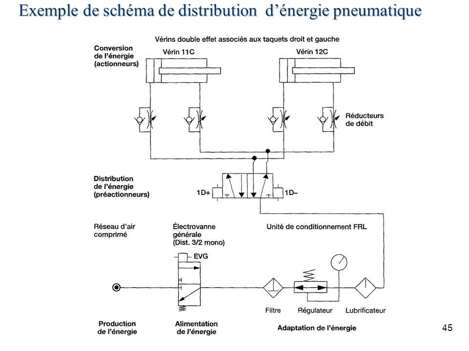 45 Exemple de schéma de distribution dénergie pneumatique