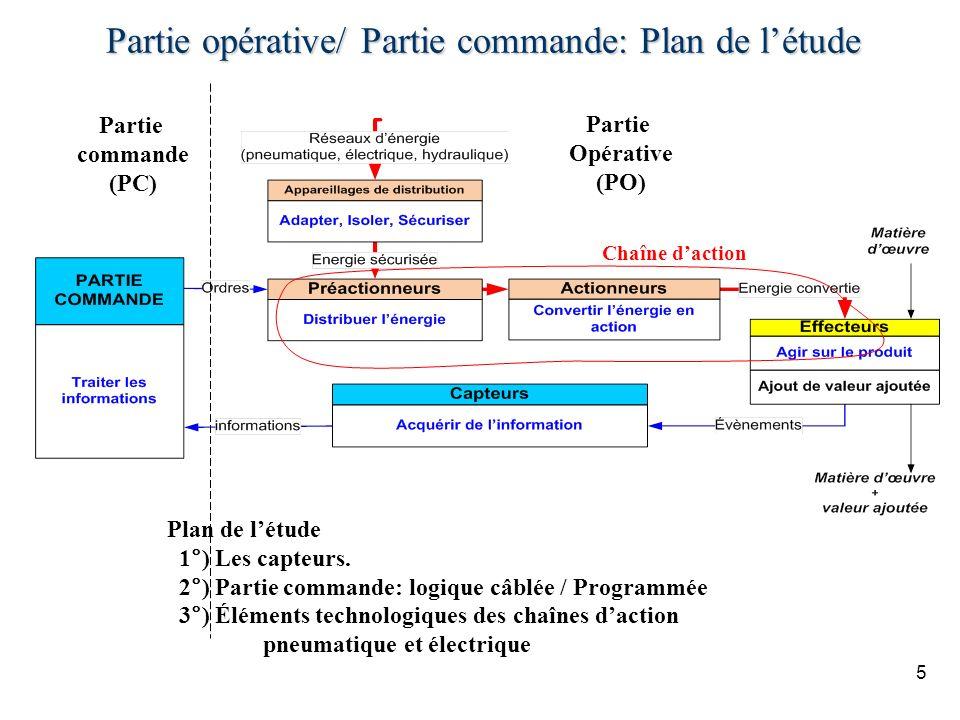 Partie opérative/ Partie commande: Plan de létude 5 Partie commande (PC) Partie Opérative (PO) Chaîne daction Plan de létude 1°) Les capteurs. 2°) Par