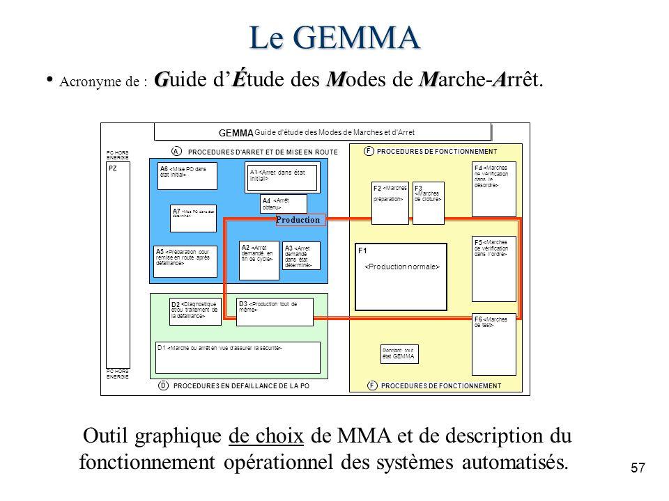 57 Le GEMMA GÉMMA Acronyme de : Guide dÉtude des Modes de Marche-Arrêt. Outil graphique de choix de MMA et de description du fonctionnement opérationn