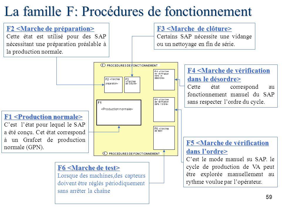 59 F1 de F4 <Marches de vérification dans le désordre> F5 <Marches de vérification dans l ordre> PROCEDURES DE FONCTIONNEMENT F F F2 <Marches préparation> F6 <Marches de test> F3 <Marches de cloture> La famille F: Procédures de fonctionnement F2 F2 Cette état est utilisé pour des SAP nécessitant une préparation préalable à la production normale.