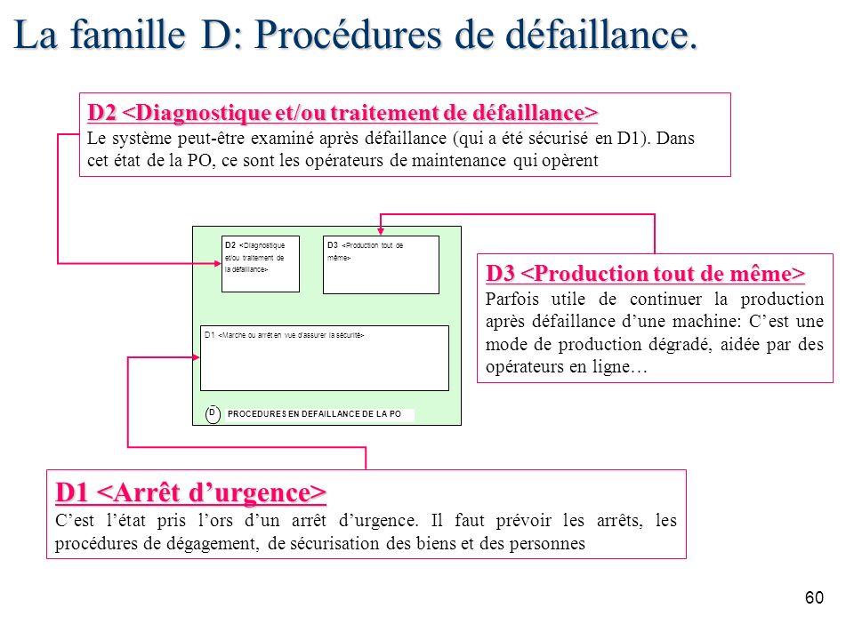 60 La famille D: Procédures de défaillance. D2 <Diagnostique et/ou traitement de la défaillance> D1 PROCEDURES EN DEFAILLANCE DE LA PO D D3 <Productio