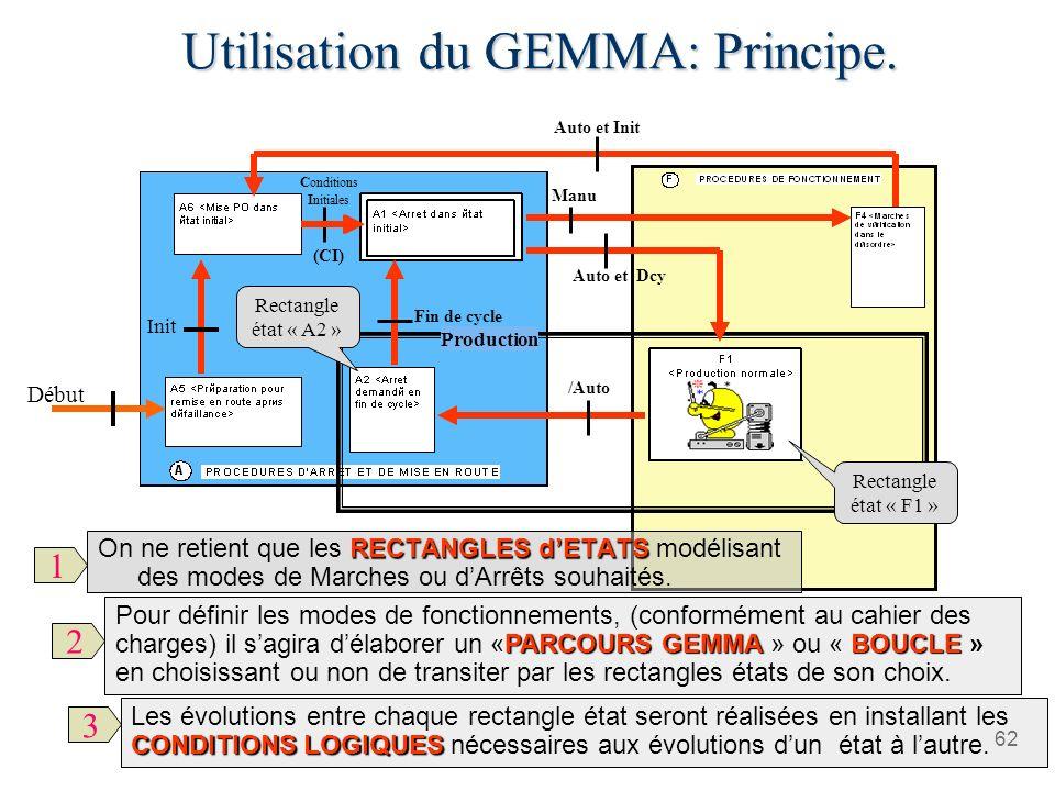 62 Production Utilisation du GEMMA: Principe. PARCOURS GEMMA BOUCLE Pour définir les modes de fonctionnements, (conformément au cahier des charges) il