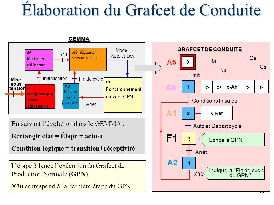 63 GRAFCET DE CONDUITE F1 A6 A2 A5 A1GEMMA c- c+ p-Ah Cs t- bs br r- Cs 1 Fin de cycle Initialisation Mode Auto et Dcy Arrêt C.I. En suivant lévolutio