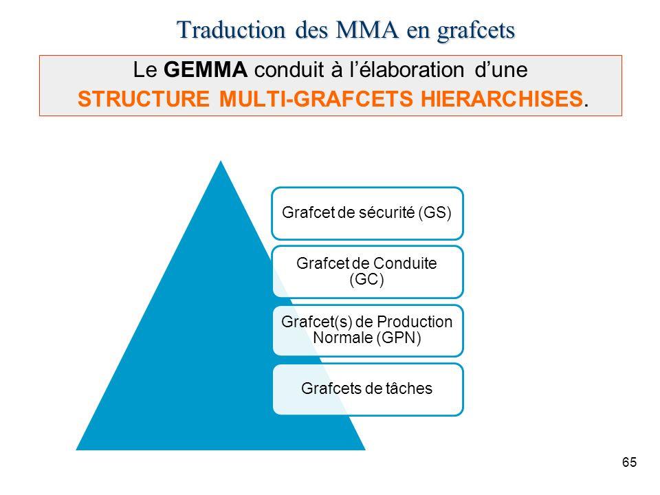 65 Le GEMMA conduit à lélaboration dune STRUCTURE MULTI-GRAFCETS HIERARCHISES. Traduction des MMA en grafcets Grafcet de sécurité (GS) Grafcet de Cond
