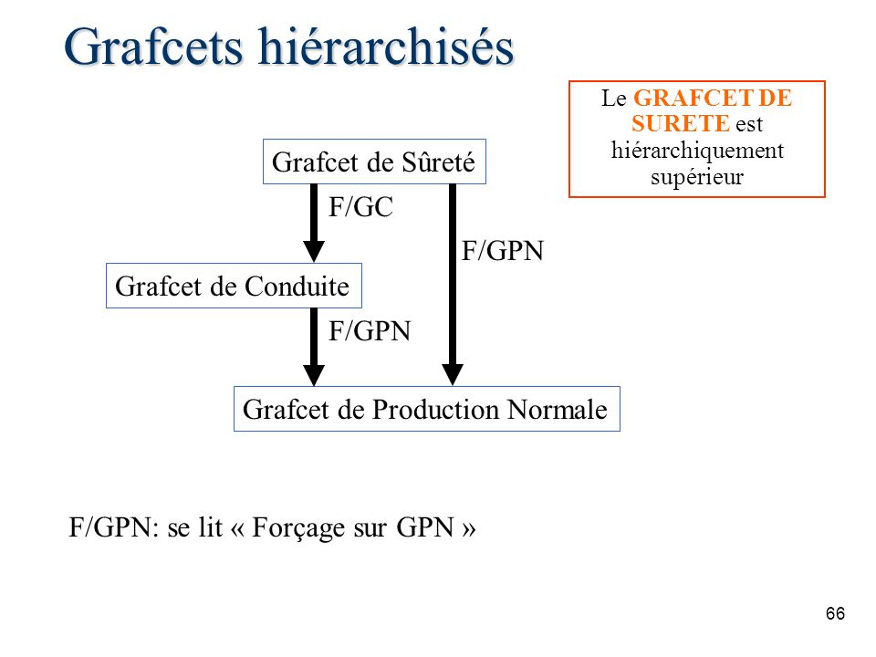 66 Grafcets hiérarchisés Grafcet de Sûreté Grafcet de Production Normale Grafcet de Conduite F/GC F/GPN F/GPN: se lit « Forçage sur GPN » Le GRAFCET DE SURETE est hiérarchiquement supérieur