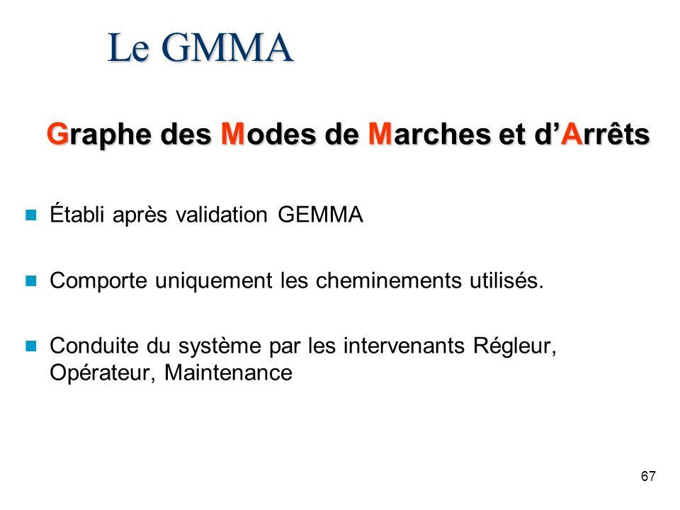 67 Le GMMA Graphe des Modes de Marches et dArrêts Établi après validation GEMMA Comporte uniquement les cheminements utilisés. Conduite du système par