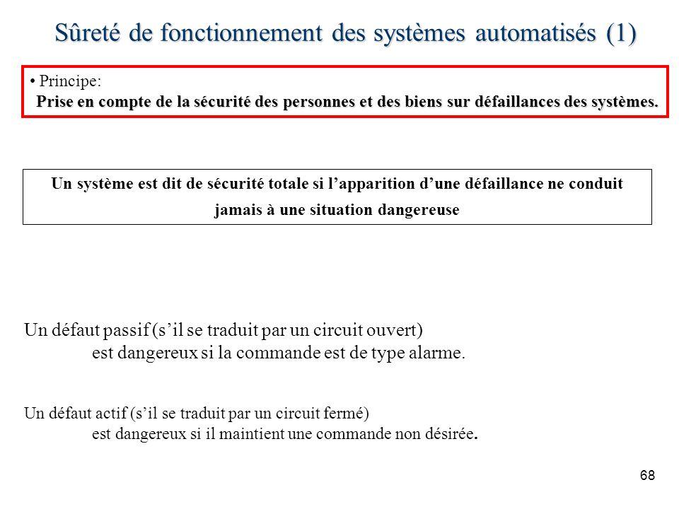 68 Sûreté de fonctionnement des systèmes automatisés (1) Principe: Prise en compte de la sécurité des personnes et des biens sur défaillances des systèmes.