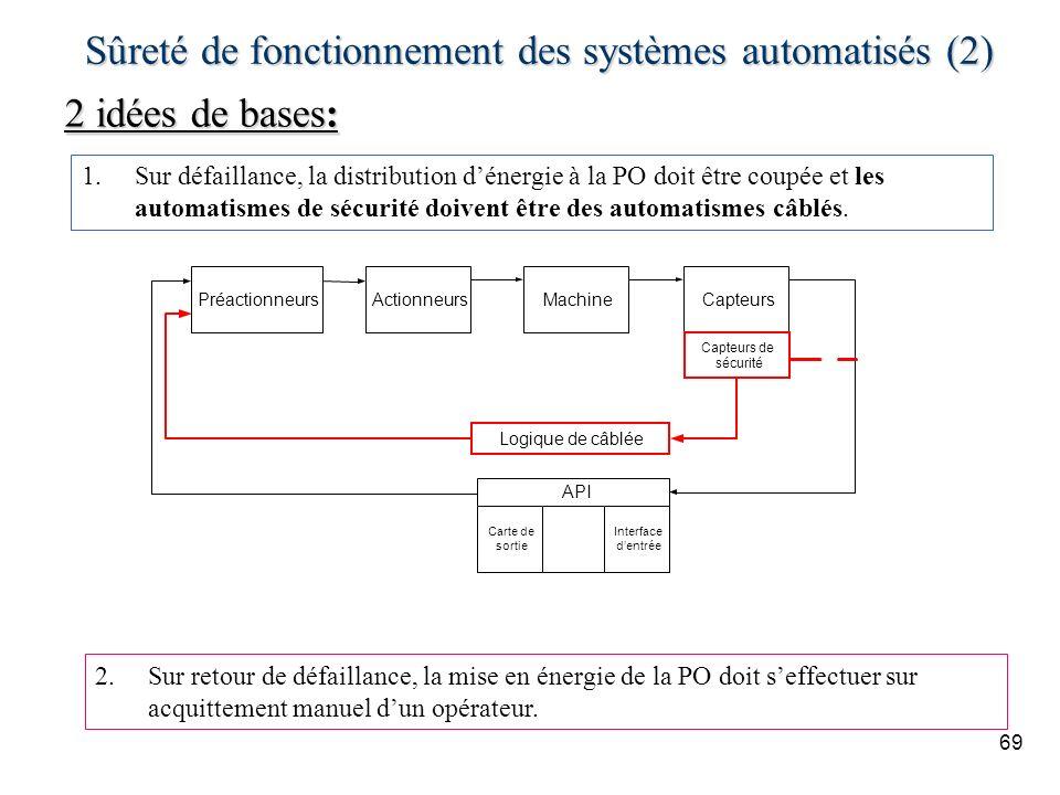69 Sûreté de fonctionnement des systèmes automatisés (2) 2 idées de bases: 1.Sur défaillance, la distribution dénergie à la PO doit être coupée et les automatismes de sécurité doivent être des automatismes câblés.