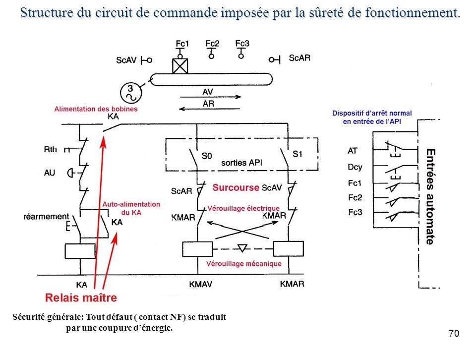 70 Structure du circuit de commande imposée par la sûreté de fonctionnement. Sécurité générale: Tout défaut ( contact NF) se traduit par une coupure d