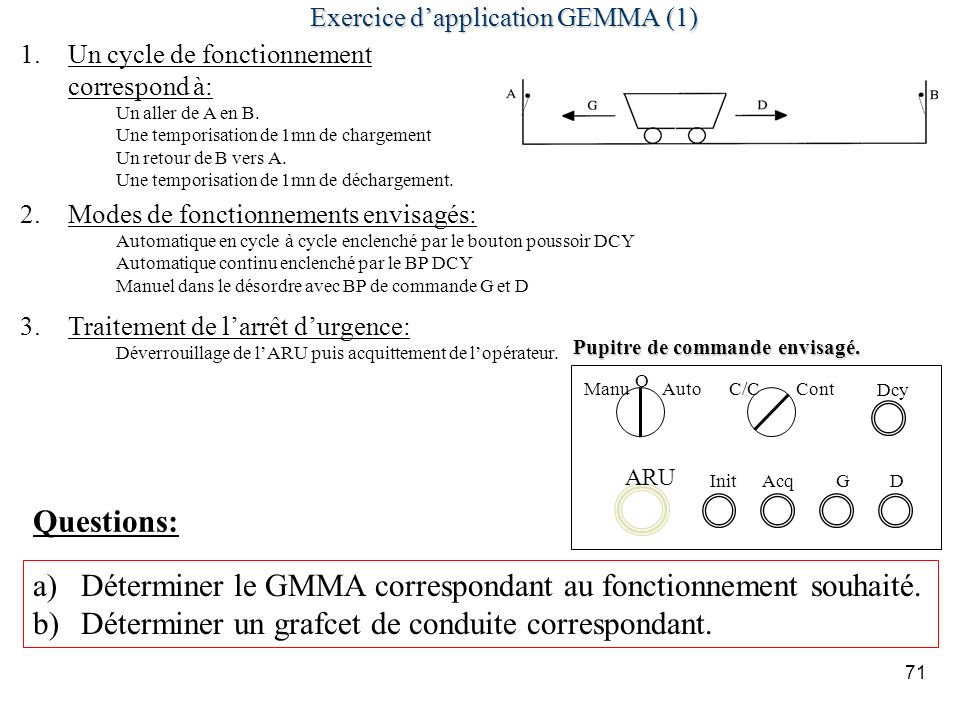 71 Exercice dapplication GEMMA (1) 1.Un cycle de fonctionnement correspond à: Un aller de A en B. Une temporisation de 1mn de chargement Un retour de