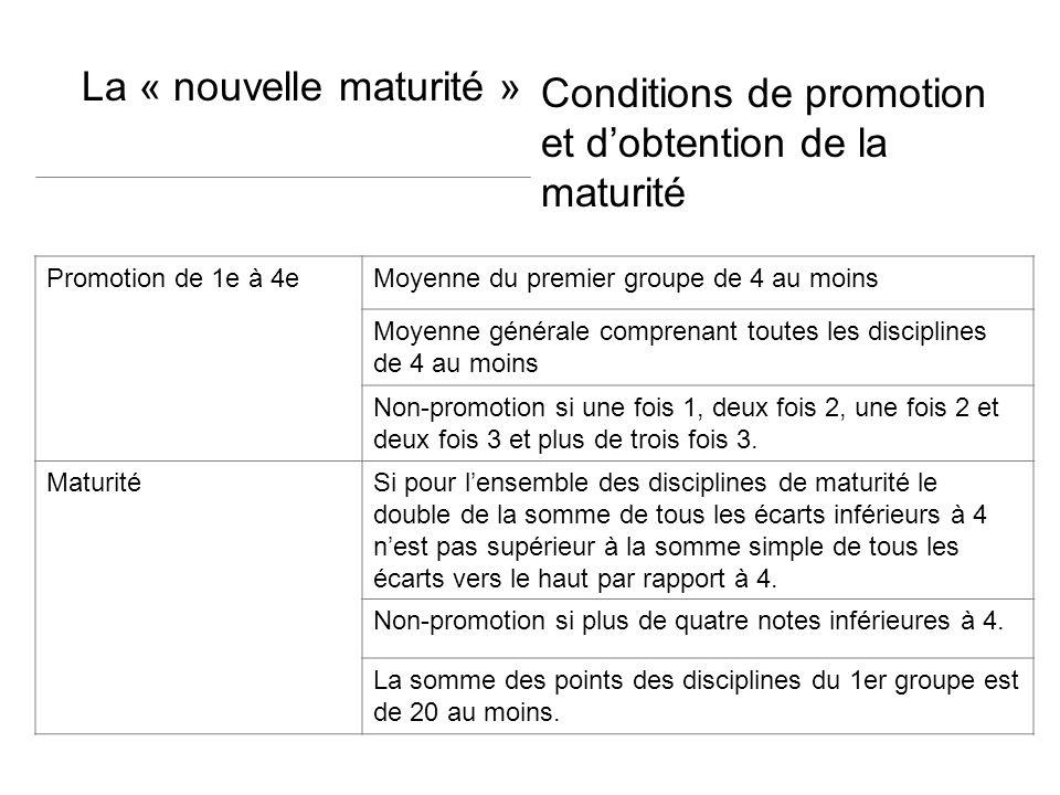 Conditions de promotion et dobtention de la maturité La « nouvelle maturité » Promotion de 1e à 4eMoyenne du premier groupe de 4 au moins Moyenne générale comprenant toutes les disciplines de 4 au moins Non-promotion si une fois 1, deux fois 2, une fois 2 et deux fois 3 et plus de trois fois 3.