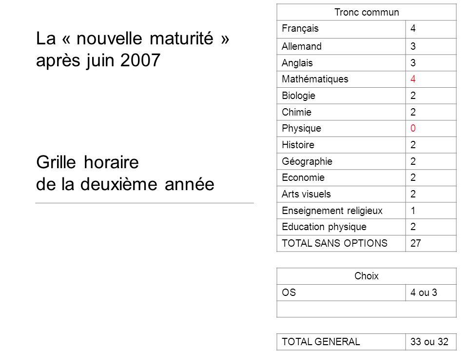 Tronc commun Français4 Allemand3 Anglais3 Mathématiques4 Biologie2 Chimie2 Physique0 Histoire2 Géographie2 Economie2 Arts visuels2 Enseignement religi
