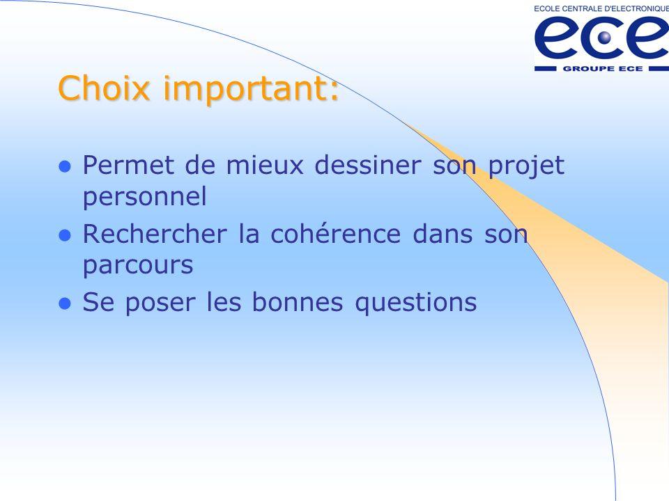 Choix important: Permet de mieux dessiner son projet personnel Rechercher la cohérence dans son parcours Se poser les bonnes questions
